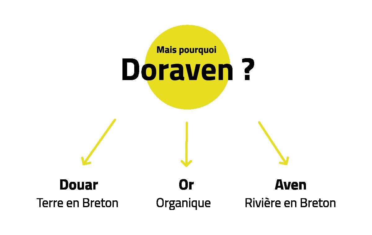 Doraven filiale du groupe Eureden 22100 AUCALEUC négoce des matières premières d'origine animale - Mais pourquoi doraven terre organique breton